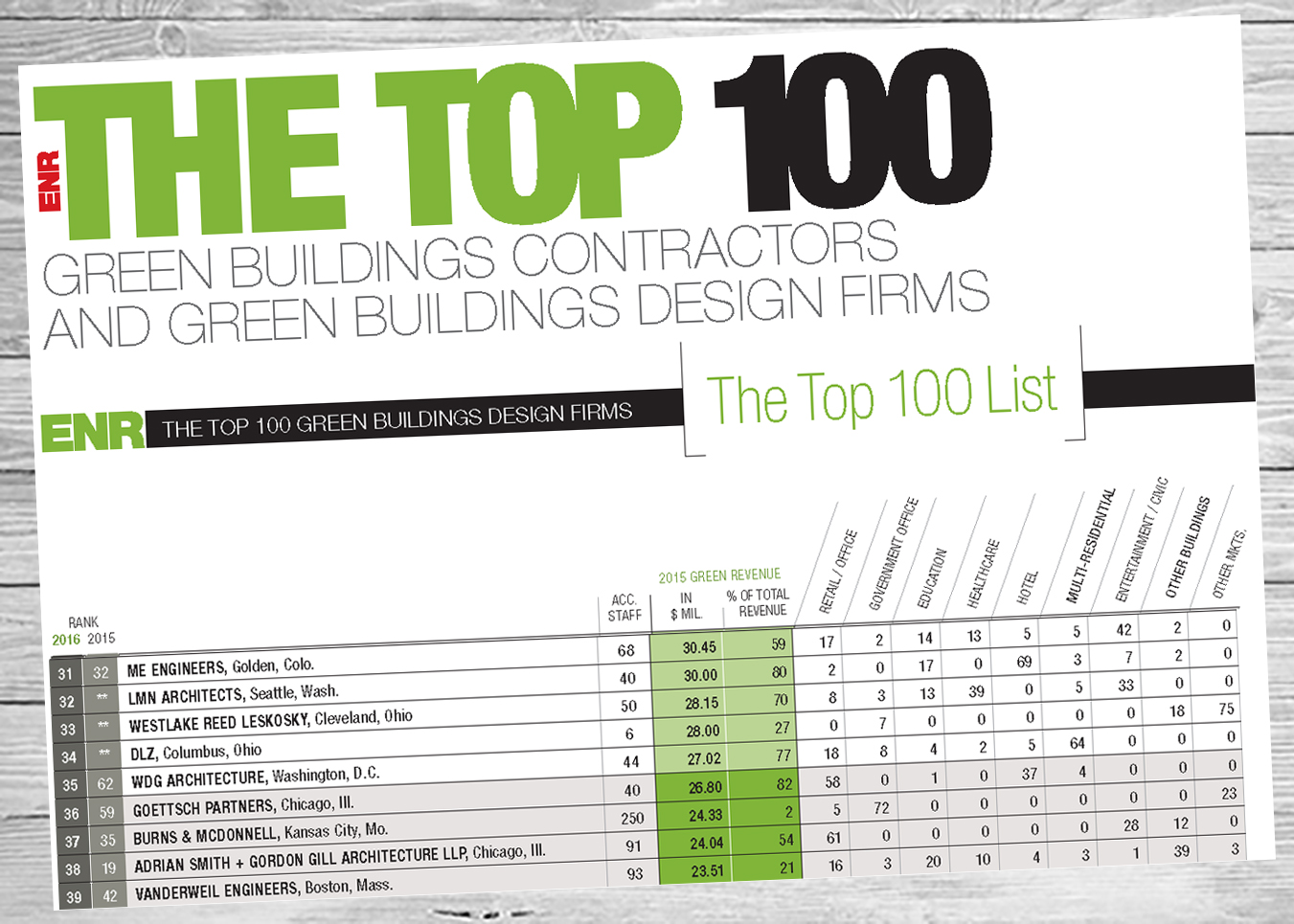 DLZ Ranked 34 in ENRs Top 100 Green Buildings Design Firms DLZ