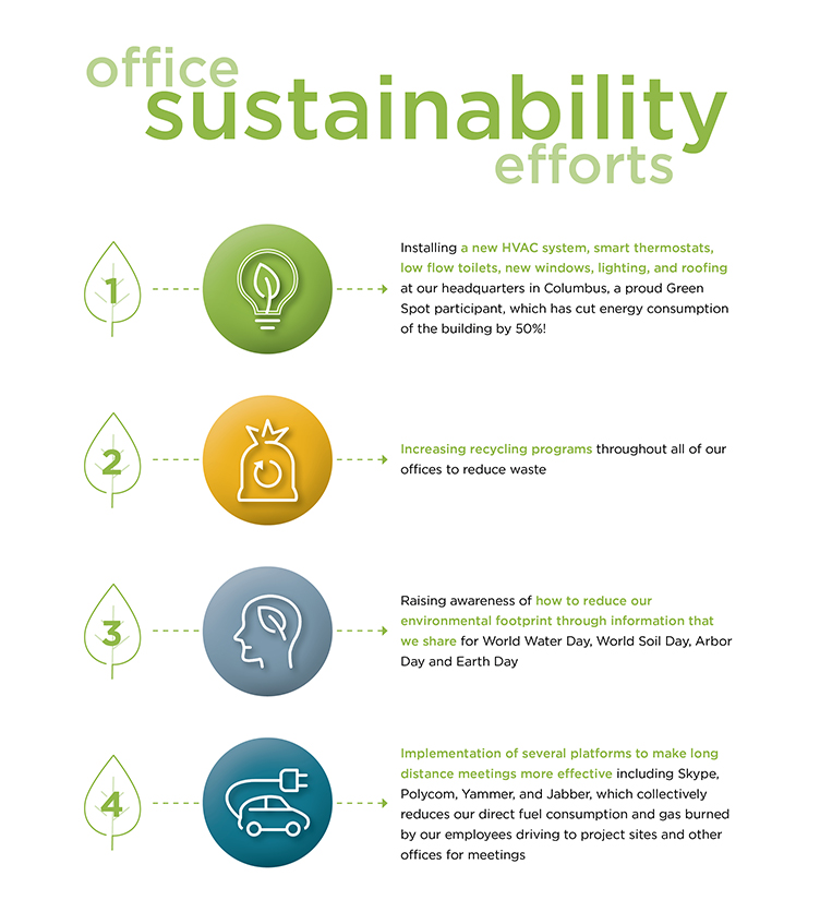 Office Sustainability Efforts